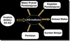 KD Indikator